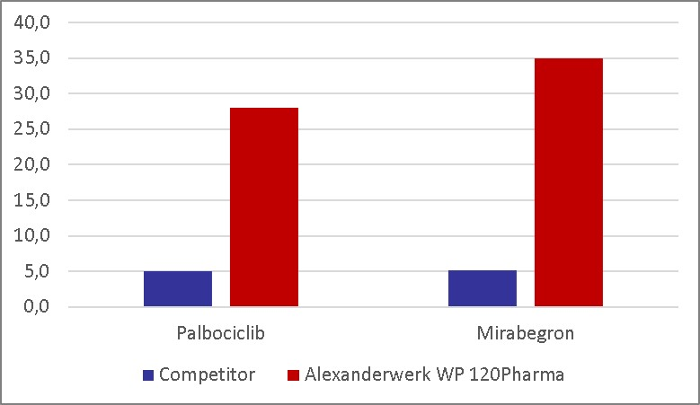 comparision between Alexanderwerk WP 120 Pharma (red) and the North American made machine (blue)